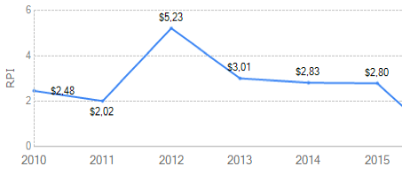 2010-2015rpi_shutterstock