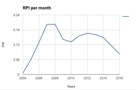 RPI в месяц на Shutterstock