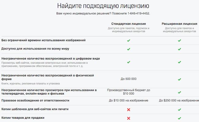 Лицензии Shutterstock