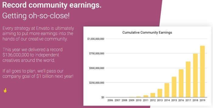 envato earnings