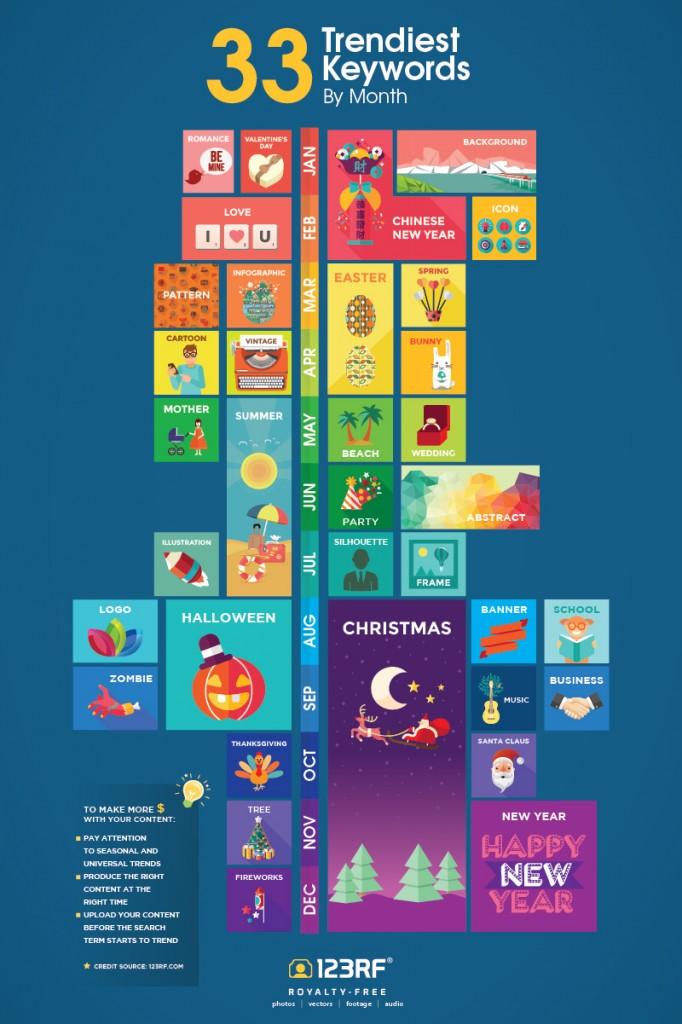 Инфографика по трендам ключевых слов