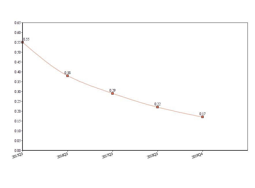 График падения RPI