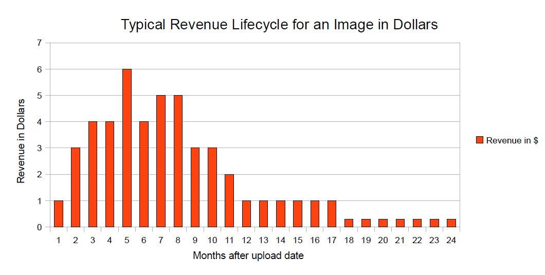 Жизненный цикл изображений на Фотобанках