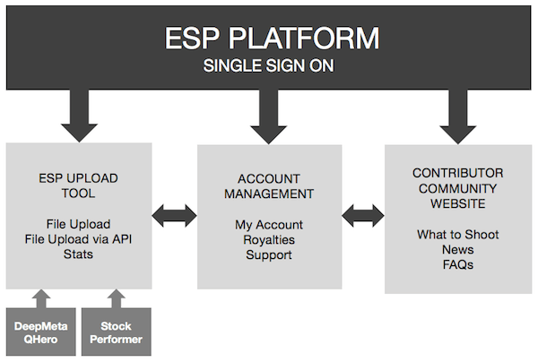 esp platform istockphoto