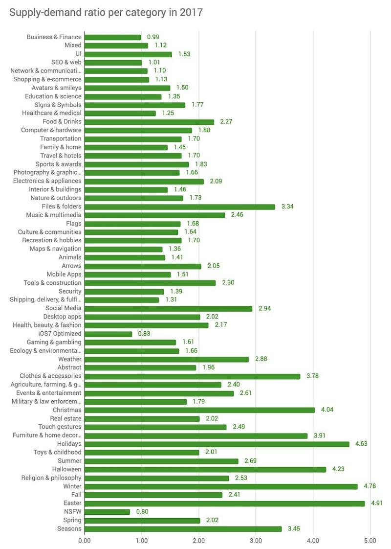 Популярные категории на фотостоках