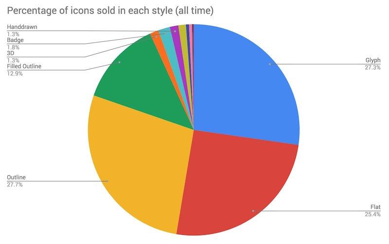 Продажи стилей