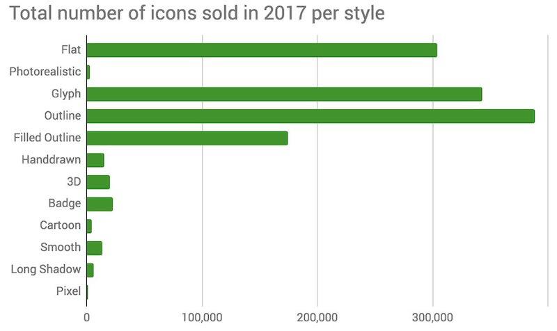 Продажи иконок
