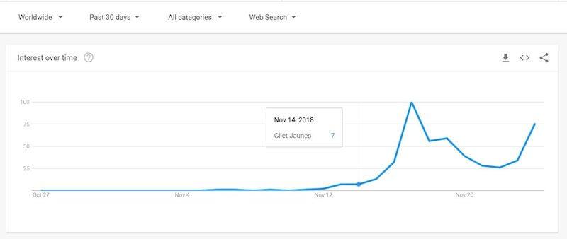 google trends Желтые жилеты