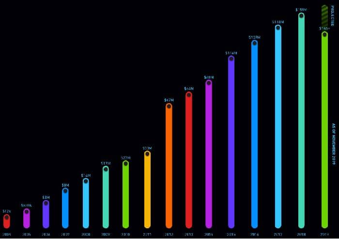 Рост выплат авторам по годам