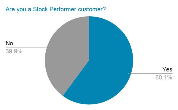Опрос StockPerformer