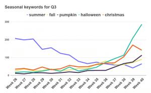 Сезонные поисковые запросы
