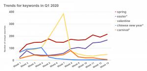 Поисковые запросы на праздники в 2020 году